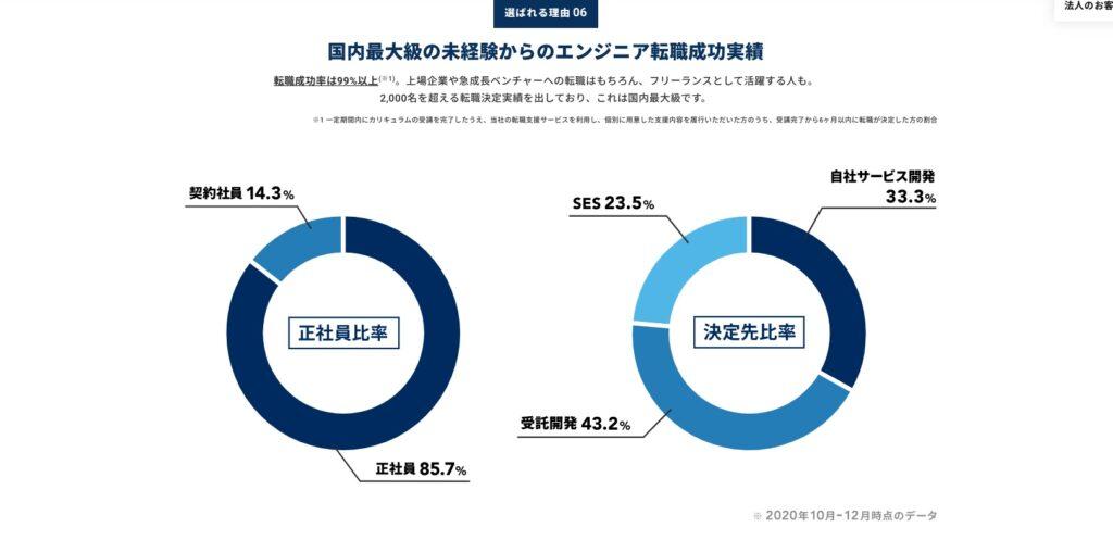 テックキャンプの就職先企業の種類割合