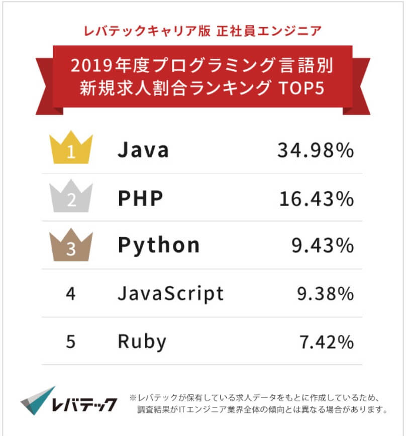 プログラミング言語別求人数ランキング