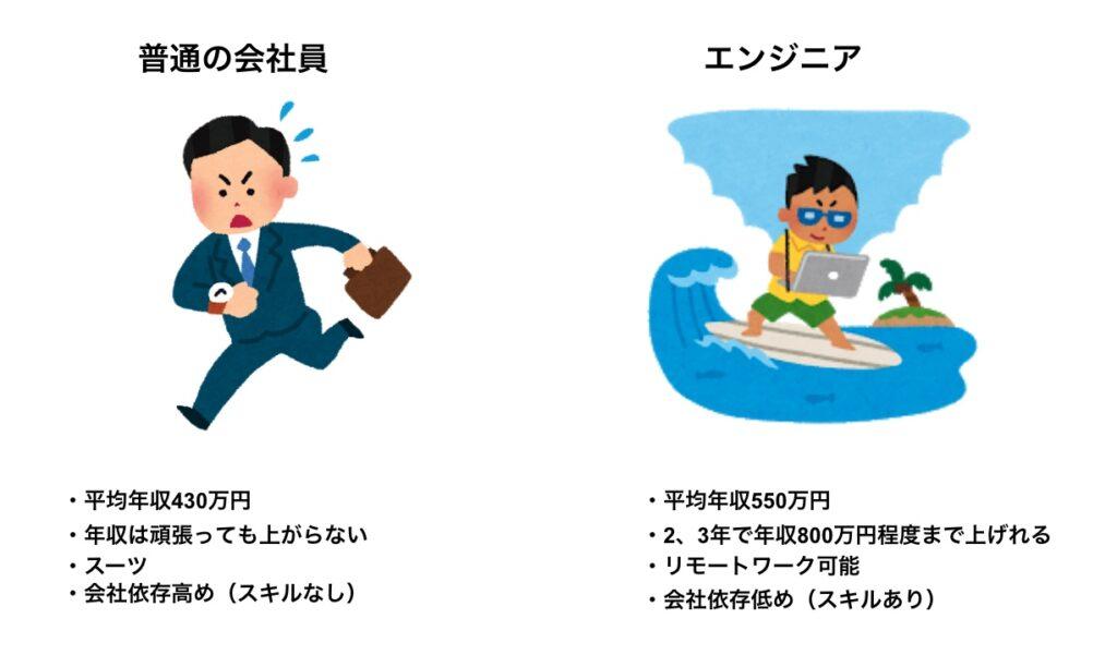 普通の会社員とエンジニアの比較