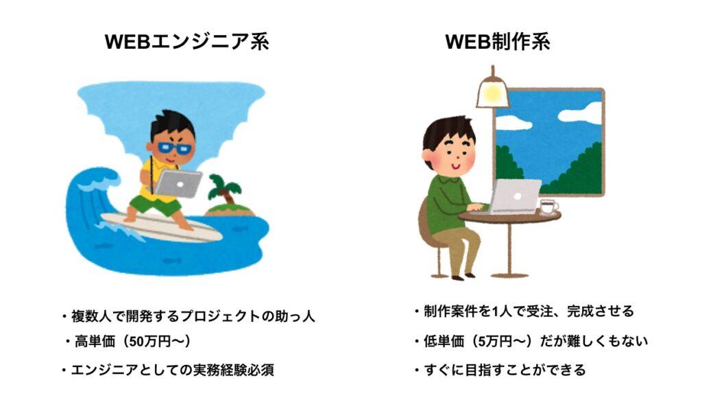 WEB制作とWEBエンジニア系のフリーランスの違い